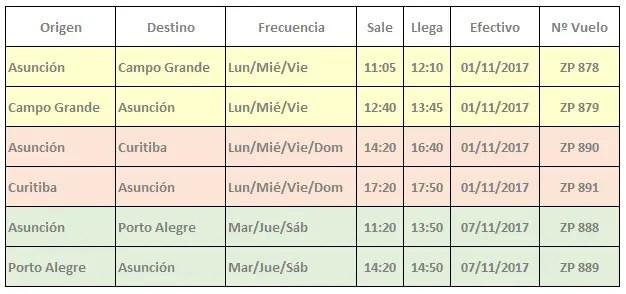 Amaszonas Paraguay - vuelos Brasil