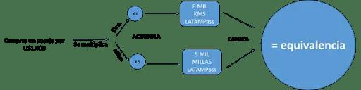 LATAM Miles - Ejemplo