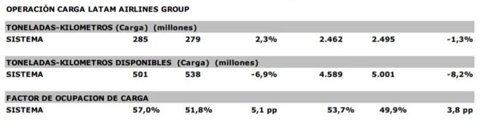 LATAM - estadísticas operacionales - SEP2017 carga