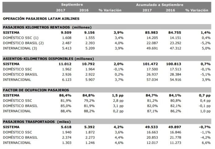 LATAM - estadísticas operacionales - SEP2017