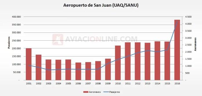 San Juan - Aerpuerto 2001-2016 estadísticas pasajeros aeronaves