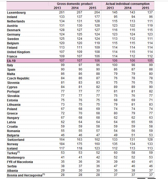 europa-pib-consumo-percapita