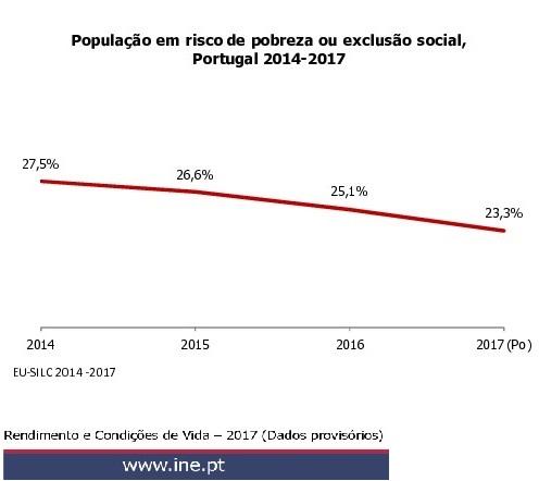 INE risco pobreza e exclusao dados prov 2017 1