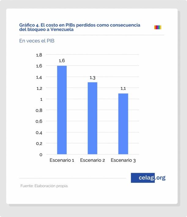 Venezuela 10 consequencias economicas do boicote 7