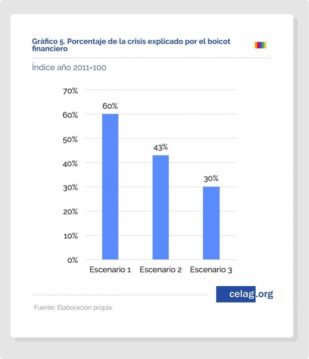 Venezuela 10 consequencias economicas do boicote 8