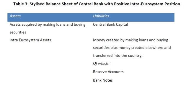 10 TARGET2 e os Balanços do Banco Central 3