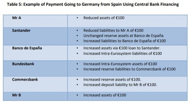 10 TARGET2 e os Balanços do Banco Central 6