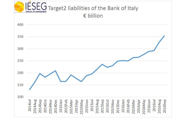 9 A explicação da explosão do passivo da Itália no Target2 1