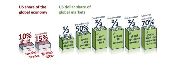 18 Os problemas da ordem monetária global são mais profundos do que Trump
