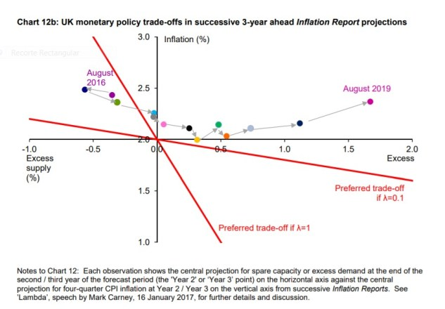 7 Os desafios crescentes para a política monetária discurso Carney 14