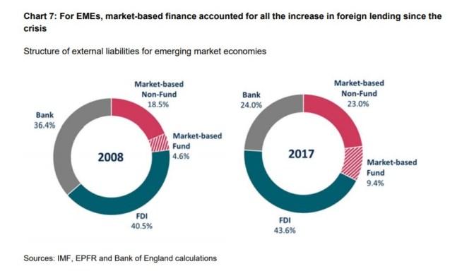 7 Os desafios crescentes para a política monetária discurso Carney 8