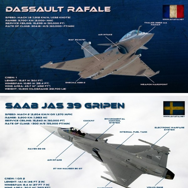F 16 Vs Rafale - Year of Clean Water