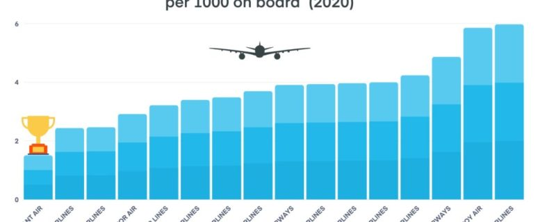 Lost Luggage Report: 853,000 bags mishandled by US airlines in 2020 37