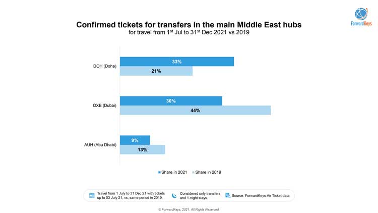 Transfer in Doha, Abu Dhabi, Dubai: Airline Passengers choice is clear 3