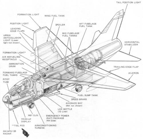 Vought A-7 Corsair II attack aircraft cockpit instrument
