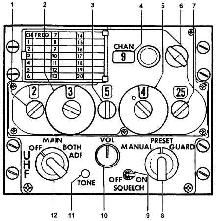 Figure 3A-3. UHF Command Set (AN/ARC-164)