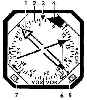 RADIO MAGNETIC INDICATORS (RMI).