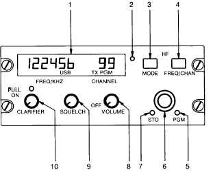 HF Transceiver Control/Display Unit Controls and Functions.