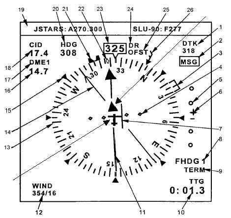 Figure 3C-10. Electronic Horizontal Situation Indicator