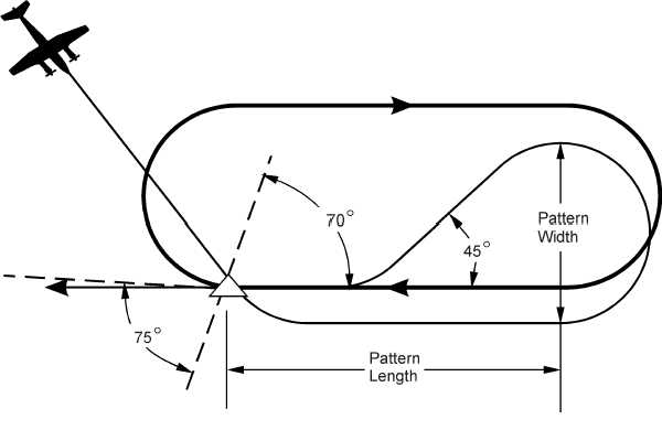 Figure 3C-75. Parallel Entry Into a Holding Pattern
