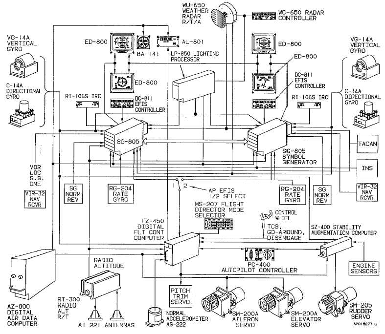 figgure 3-7 Integrated Flight Control System Block Diagram