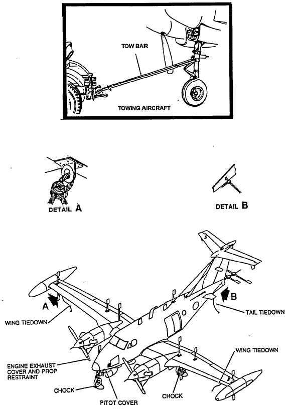 Figure 2-46. Parking, Covers, Ground Handling, and Towing