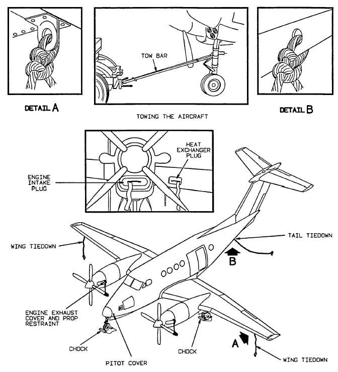 Figure 2-45. Parking, Covers, Ground Handling, and Towing