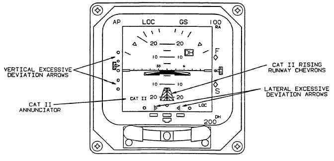 Figure 3A-12. EADI Category II Symbology