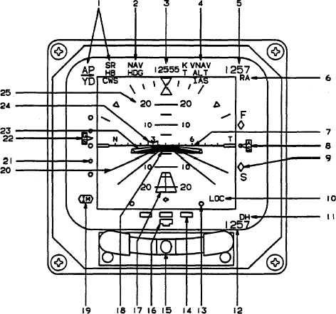 EADI Controls, Indicators, and Functions.