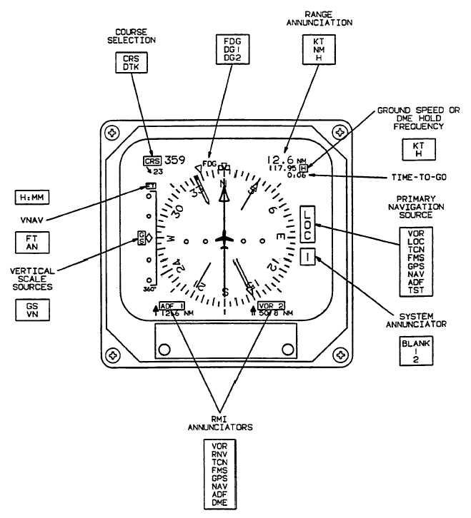 Figure 3A-14. Electronic Horizontal Situation Indicator