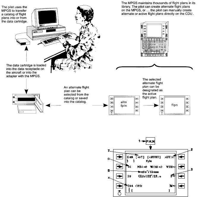 Figure 3B-25. Flight Plan Management