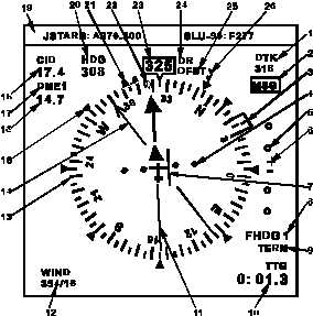 Flight Instrument and Autopilot/Flight Director Guidance