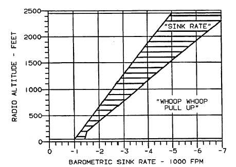 Figure 3B-163. Excessive Terrain Closure Rate (Mode 2)