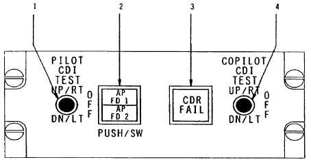 Figure 3C-11. Autopilot/Flight Director Transfer Panel