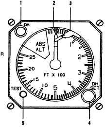RADIO ALTIMETER INDICATOR