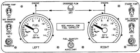 Figure 2-19. Fuel Management Panel