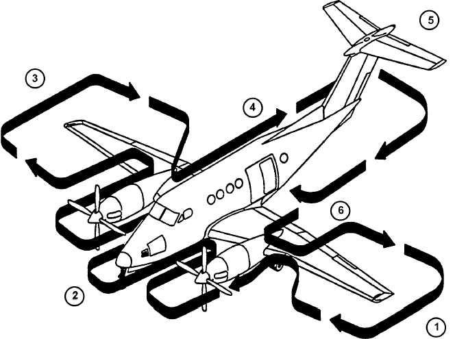 Figure 8-2. Exterior Check