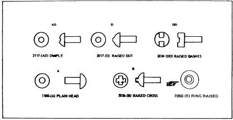 Figure 3-1. Head To Alloy Identification Method