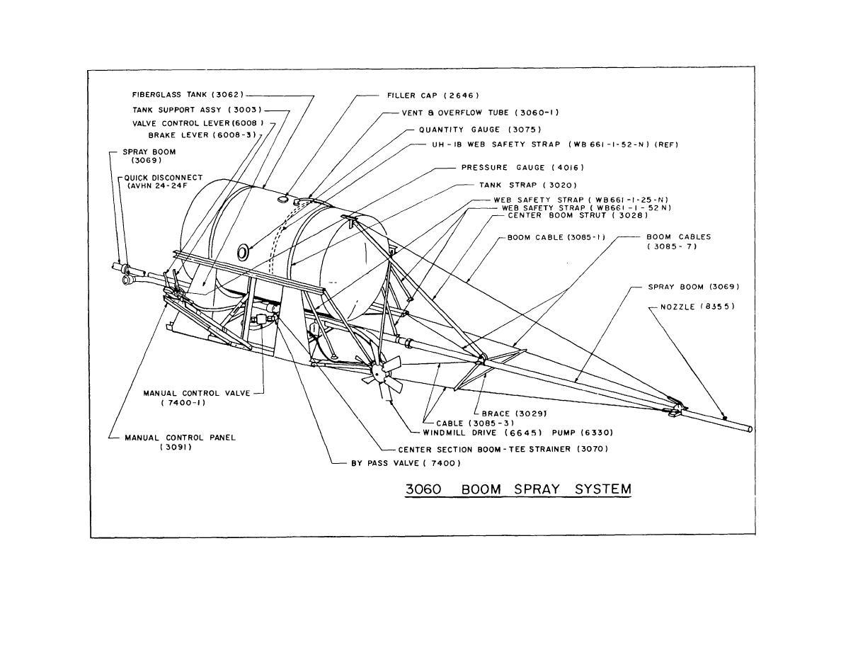 Figure 1. 3060 BOOM SPRAY SYSTEM