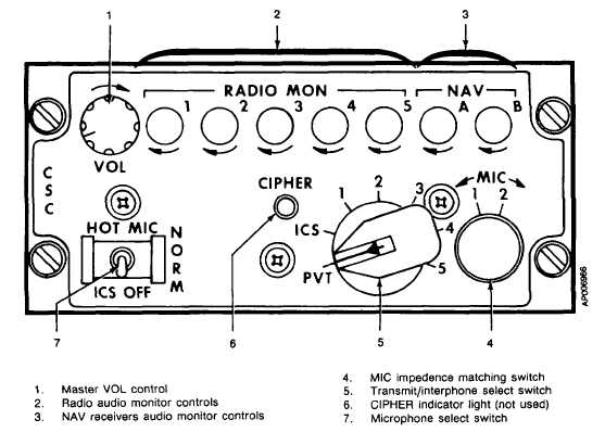 Figure 3-1. Audio Control Panel (C-499) (Typical pilot