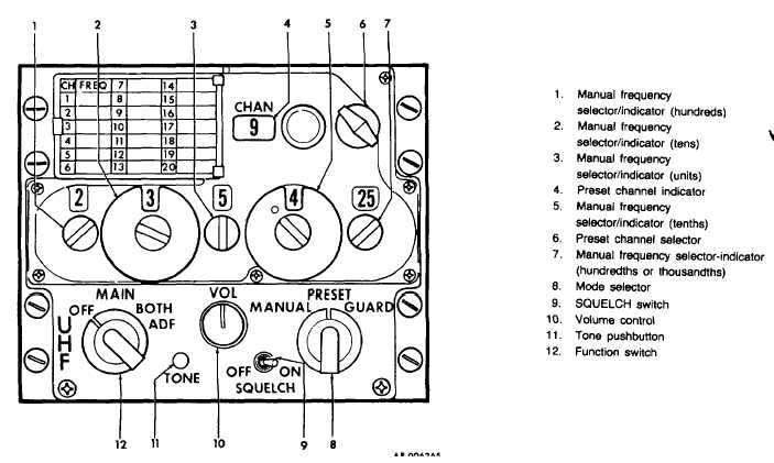 Figure 3-3. UHF Control panel (AN/ARC- 164)