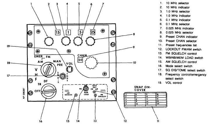 Figure 3-5. VHF AM/FM Control Panel (AN/ARC- 186)