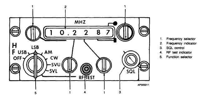 Figure 3-7.HF Control Panel (718 U-5)