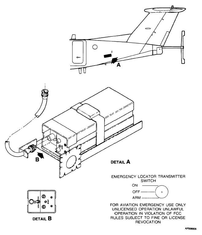 Figure 3-8. Emergency Locator Transmitter (ELT-10)