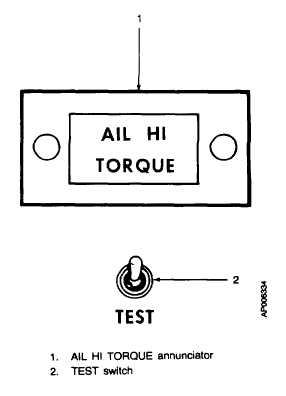 Figure 3-18. Autopilot Mode Selector Panel (614E-42A)