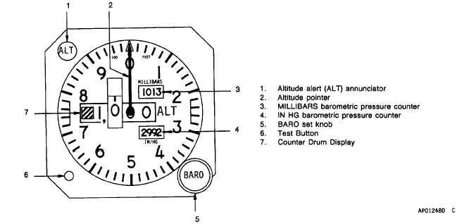 Figure 3-26. Pilot's Encoding Altimeter