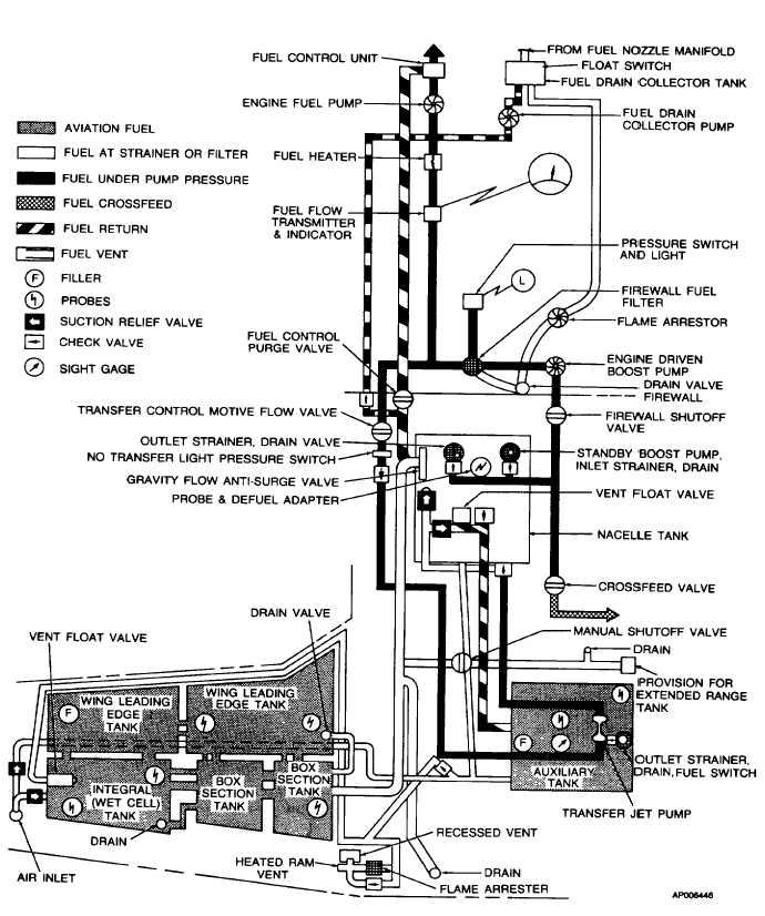 Figure 2-12. Fuel System Schematic