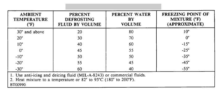 Table 2-10. Recommended Fluid Dilution Chart