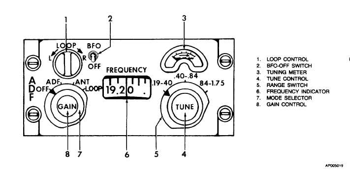 Figure 3-17. ADF Control Panel (DF-203)