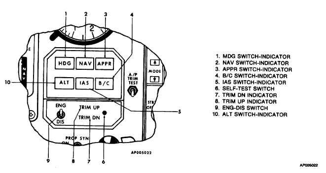Figure 3-20. Autopilot Mode &elector Panel (614E-42A)